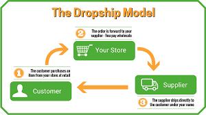 dropship online